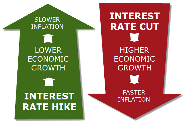 D:\interest-rate-hikes-or-cuts.png