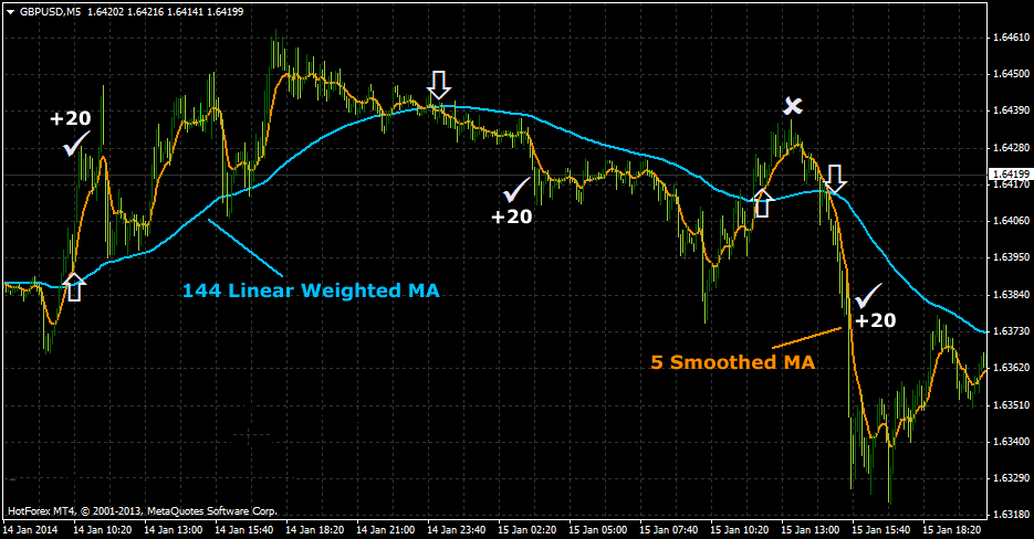 20-Pips-Forex-Scalping-System-With-Linear-Weighted-Moving-Average